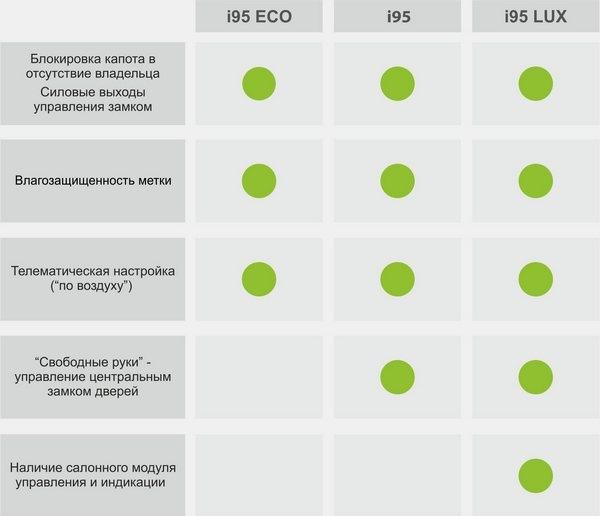 Различия в комплектации иммобилайзера Starline i95